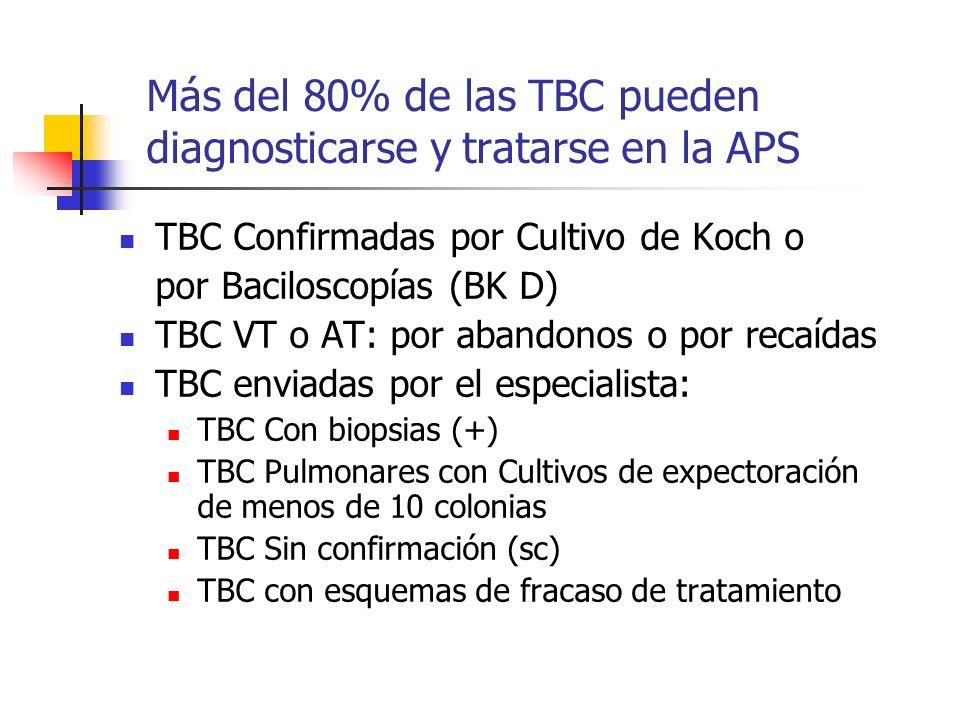 Más del 80% de las TBC pueden diagnosticarse y tratarse en la APS TBC Confirmadas por Cultivo de Koch o por Baciloscopías (BK D) TBC VT o AT: por aban