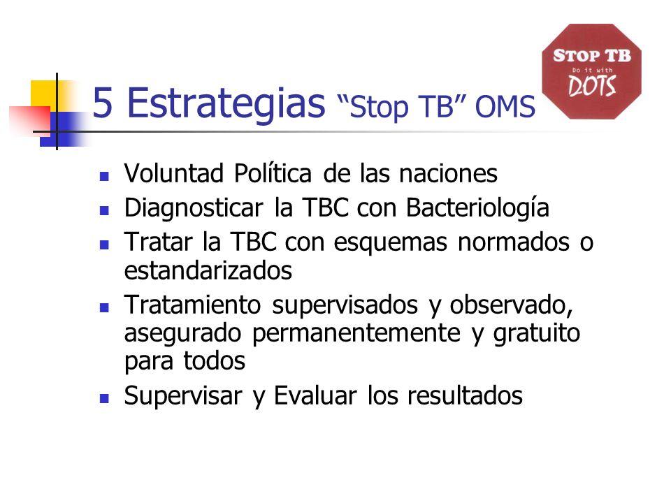 5 Estrategias Stop TB OMS Voluntad Política de las naciones Diagnosticar la TBC con Bacteriología Tratar la TBC con esquemas normados o estandarizados