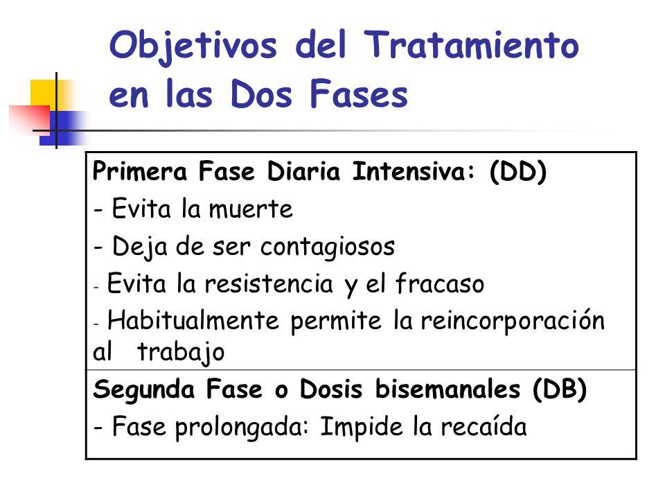 Objetivos del Tratamiento en las Dos Fases Primera Fase Diaria Intensiva: (DD) - Evita la muerte - Deja de ser contagiosos - Evita la resistencia y el