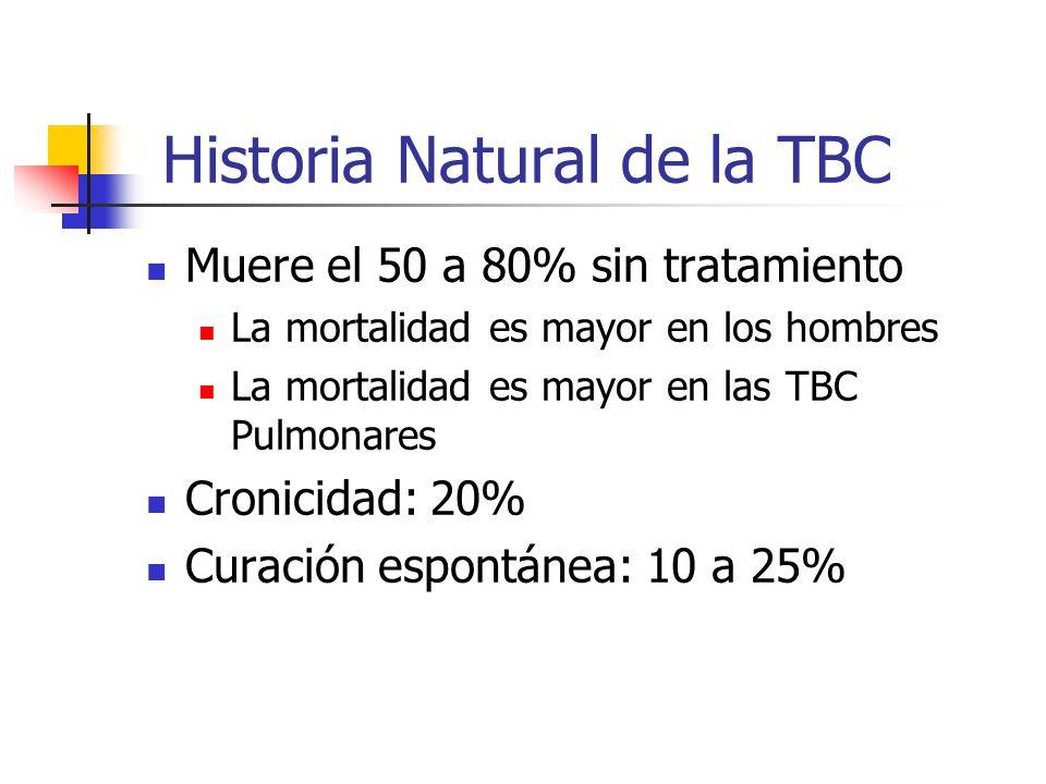 Historia Natural de la TBC Muere el 50 a 80% sin tratamiento La mortalidad es mayor en los hombres La mortalidad es mayor en las TBC Pulmonares Cronic