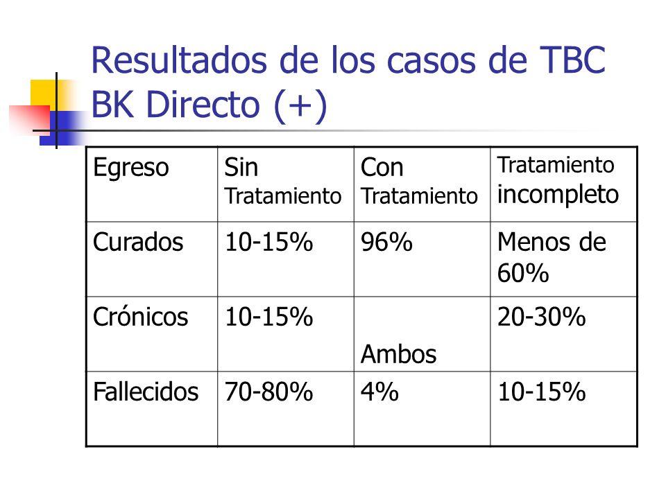 Resultados de los casos de TBC BK Directo (+) EgresoSin Tratamiento Con Tratamiento Tratamiento incompleto Curados10-15%96%Menos de 60% Crónicos10-15%