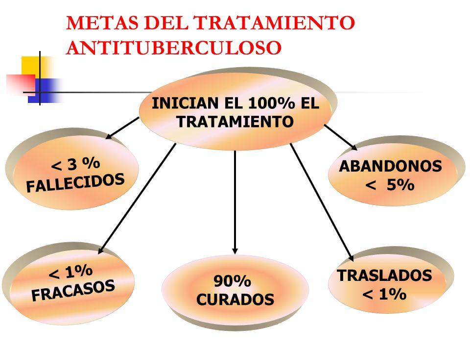 INICIAN EL 100% EL TRATAMIENTO 90% CURADOS ABANDONOS < 5% < 3 % FALLECIDOS < 1% FRACASOS TRASLADOS < 1% METAS DEL TRATAMIENTO ANTITUBERCULOSO