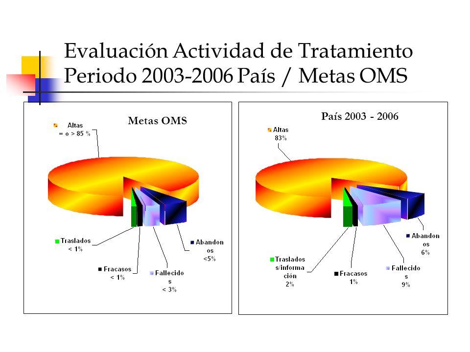 Evaluación Actividad de Tratamiento Periodo 2003-2006 País / Metas OMS País 2003 - 2006 Metas OMS