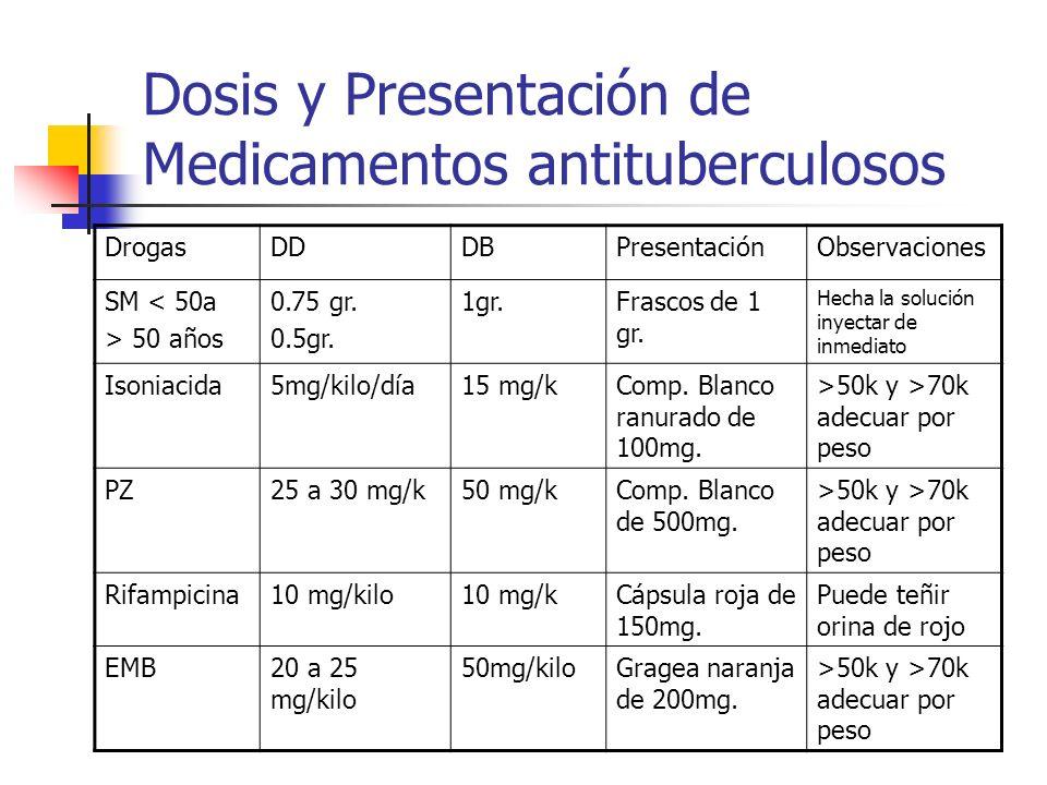 Dosis y Presentación de Medicamentos antituberculosos DrogasDDDBPresentaciónObservaciones SM < 50a > 50 años 0.75 gr. 0.5gr. 1gr.Frascos de 1 gr. Hech