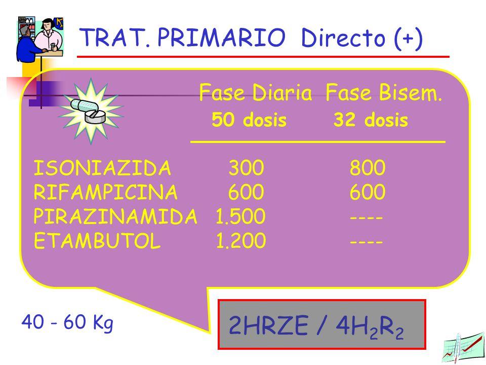 TRAT. PRIMARIO Directo (+) 2HRZE / 4H 2 R 2 Fase DiariaFase Bisem. 50 dosis 32 dosis ISONIAZIDA 300 800 RIFAMPICINA600 600 PIRAZINAMIDA 1.500 ---- ETA
