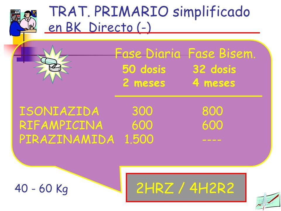TRAT. PRIMARIO simplificado en BK Directo (-) 2HRZ / 4H2R2 Fase DiariaFase Bisem. 50 dosis 32 dosis 2 meses 4 meses ISONIAZIDA 300 800 RIFAMPICINA600