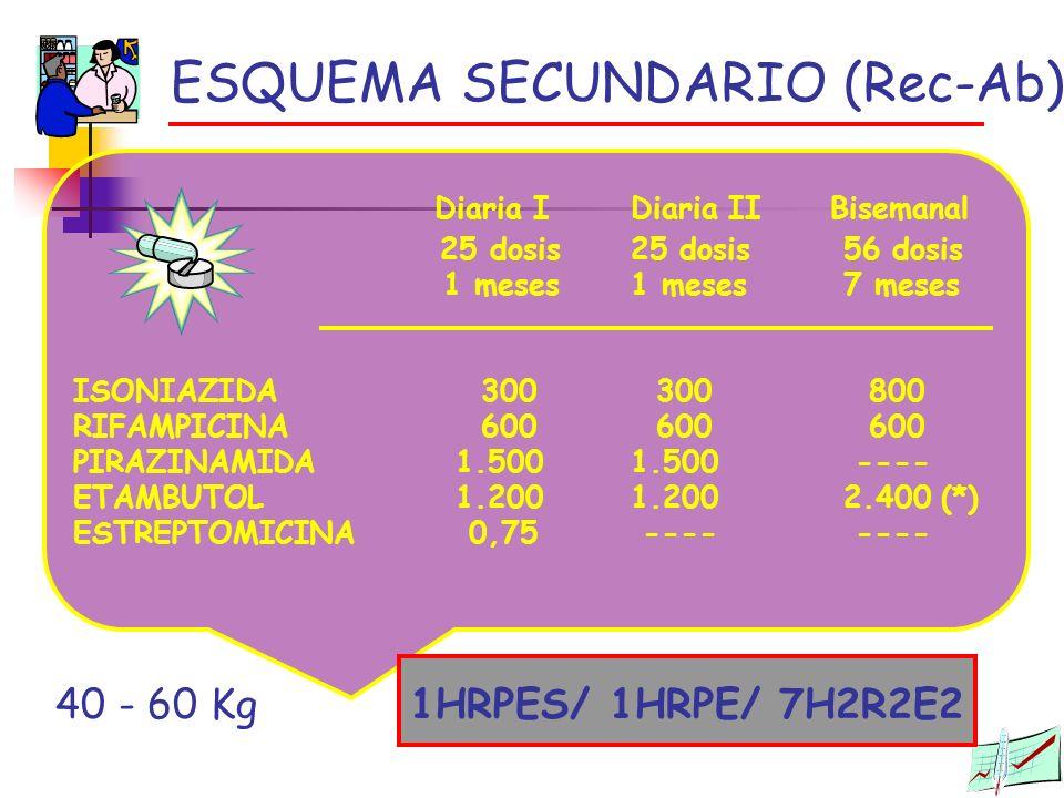 ESQUEMA SECUNDARIO (Rec-Ab) 1HRPES/ 1HRPE/ 7H2R2E2 Diaria I Diaria II Bisemanal 25 dosis 25 dosis 56 dosis 1 meses 1 meses 7 meses ISONIAZIDA 300 300