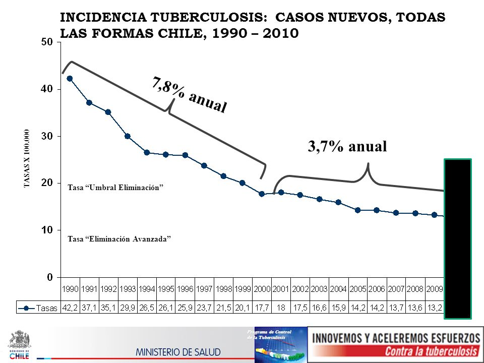 INCIDENCIA TUBERCULOSIS: CASOS NUEVOS, TODAS LAS FORMAS CHILE, 1990 – 2010 TASAS X 100.000 7,8% anual Tasa Umbral Eliminación Tasa Eliminación Avanzad