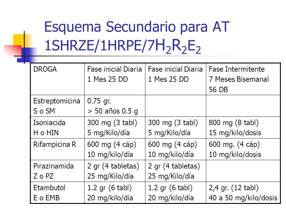 Esquema Secundario para AT 1SHRZE/1HRPE/7 H 2 R 2 E 2 DROGAFase inicial Diaria 1 Mes 25 DD Fase inicial Diaria 1 Mes 25 DD Fase Intermitente 7 Meses B