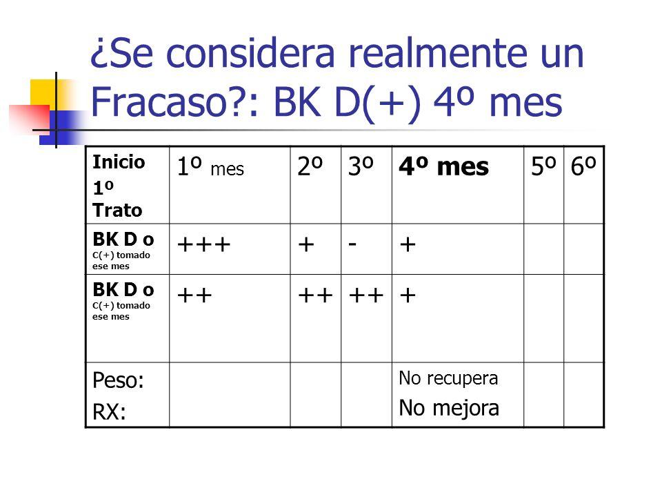 ¿Se considera realmente un Fracaso?: BK D(+) 4º mes Inicio 1º Trato 1º mes 2º3º4º mes5º6º BK D o C(+) tomado ese mes ++++-+ BK D o C(+) tomado ese mes