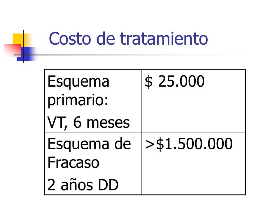 Costo de tratamiento Esquema primario: VT, 6 meses $ 25.000 Esquema de Fracaso 2 años DD >$1.500.000