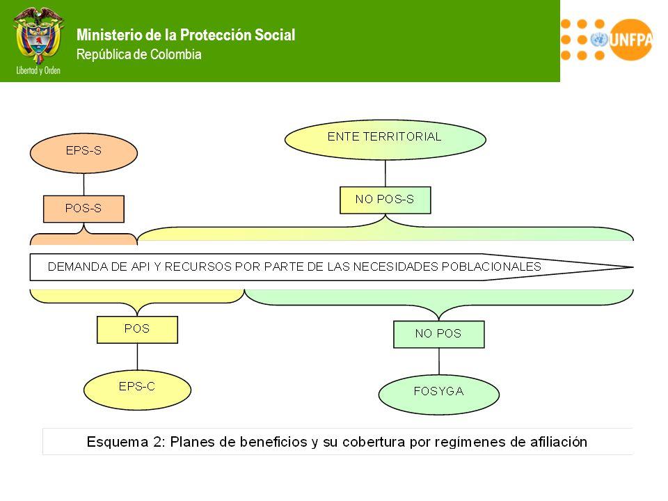 Ministerio de la Protección Social República de Colombia