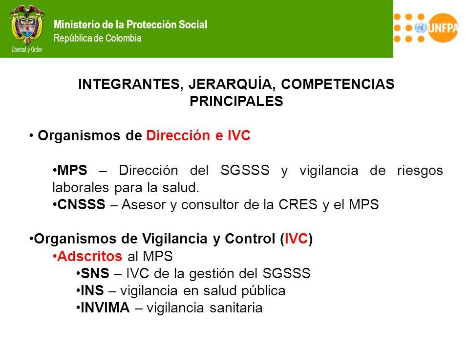 Ministerio de la Protección Social República de Colombia INTEGRANTES, JERARQUÍA, COMPETENCIAS PRINCIPALES Organismos de Dirección e IVC MPS – Direcció