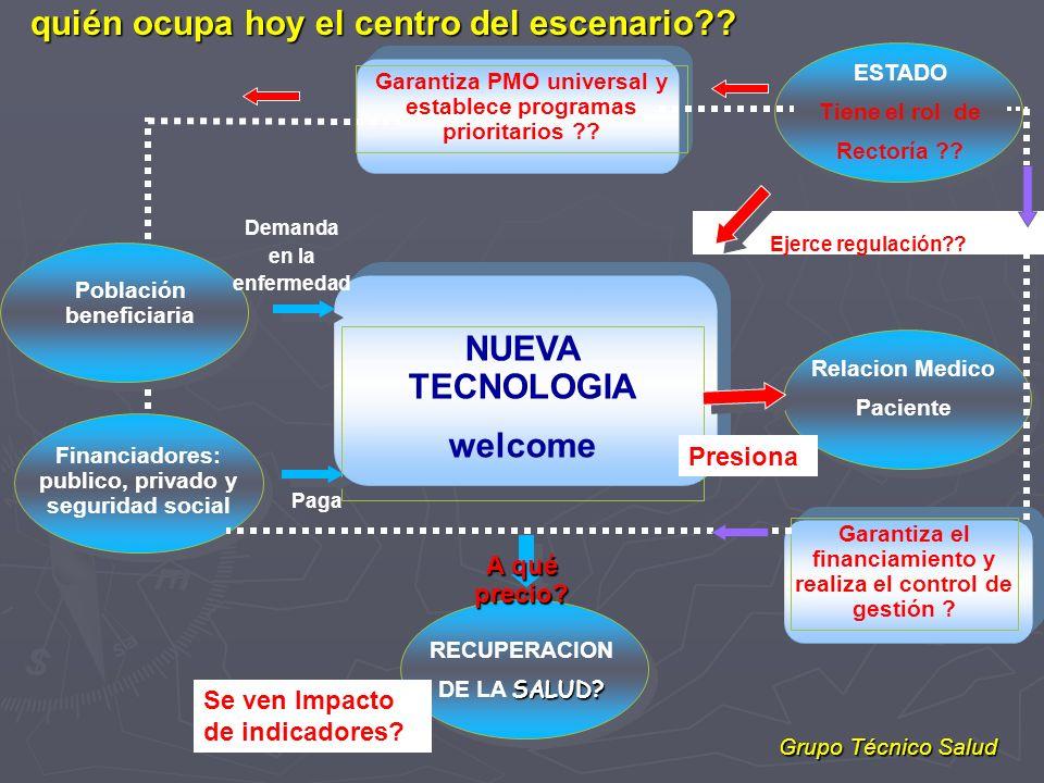 NUEVA TECNOLOGIA welcome Garantiza PMO universal y establece programas prioritarios ?? ESTADO Tiene el rol de Rectoría ?? Relacion Medico Paciente Gar