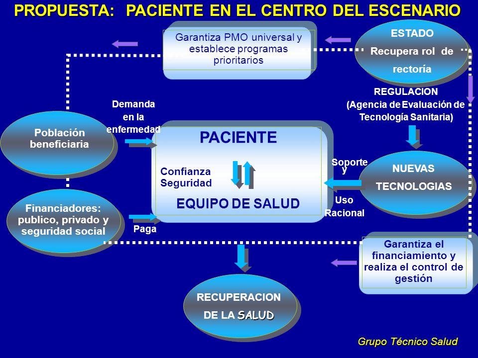PACIENTE Confianza Seguridad EQUIPO DE SALUD Garantiza PMO universal y establece programas prioritarios ESTADO Recupera rol de rectoría NUEVAS TECNOLO
