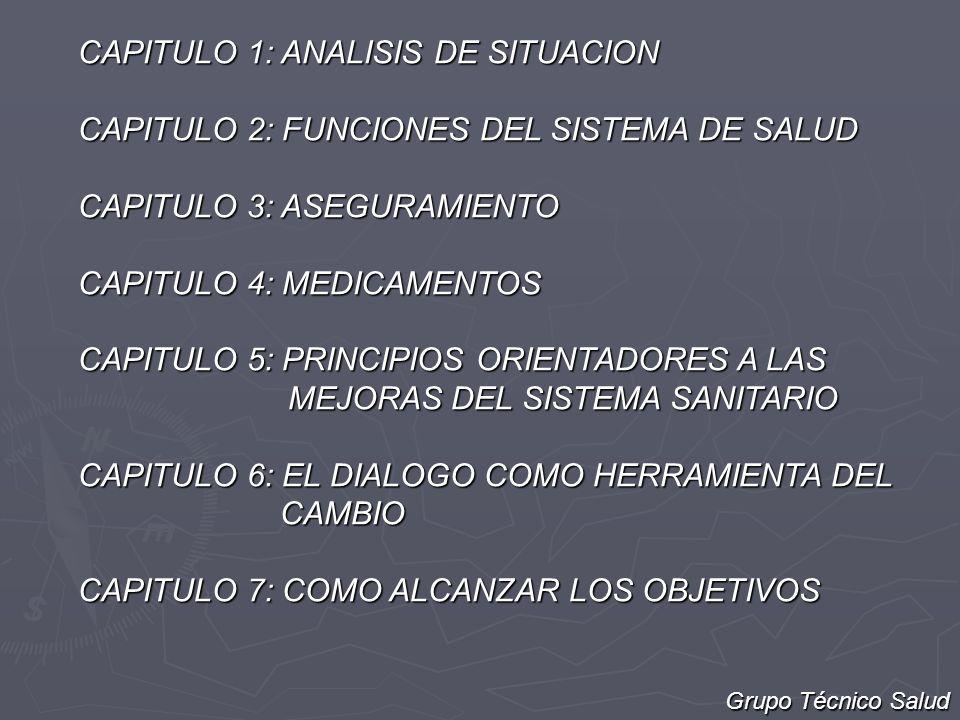 CAPITULO 1: ANALISIS DE SITUACION CAPITULO 2: FUNCIONES DEL SISTEMA DE SALUD CAPITULO 3: ASEGURAMIENTO CAPITULO 4: MEDICAMENTOS CAPITULO 5: PRINCIPIOS