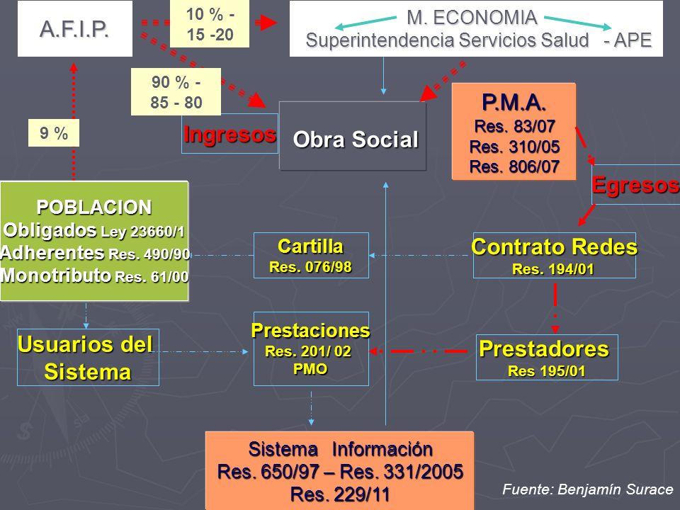 A.F.I.P. M. ECONOMIA Superintendencia Servicios Salud - APE Superintendencia Servicios Salud - APE Obra Social Obra Social P.M.A. Res. 83/07 Res. 310/