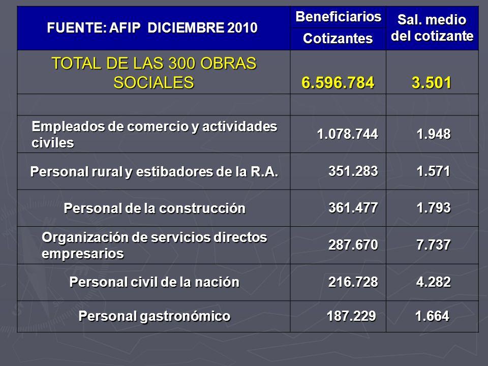 FUENTE: AFIP DICIEMBRE 2010 FUENTE: AFIP DICIEMBRE 2010 Beneficiarios Sal. medio del cotizante Cotizantes TOTAL DE LAS 300 OBRAS SOCIALES 6.596.784 6.