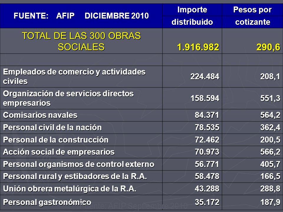 FUENTE: AFIP DICIEMBRE 2010 Importe Pesos por distribuidocotizante TOTAL DE LAS 300 OBRAS SOCIALES 1.916.982290,6 Empleados de comercio y actividades