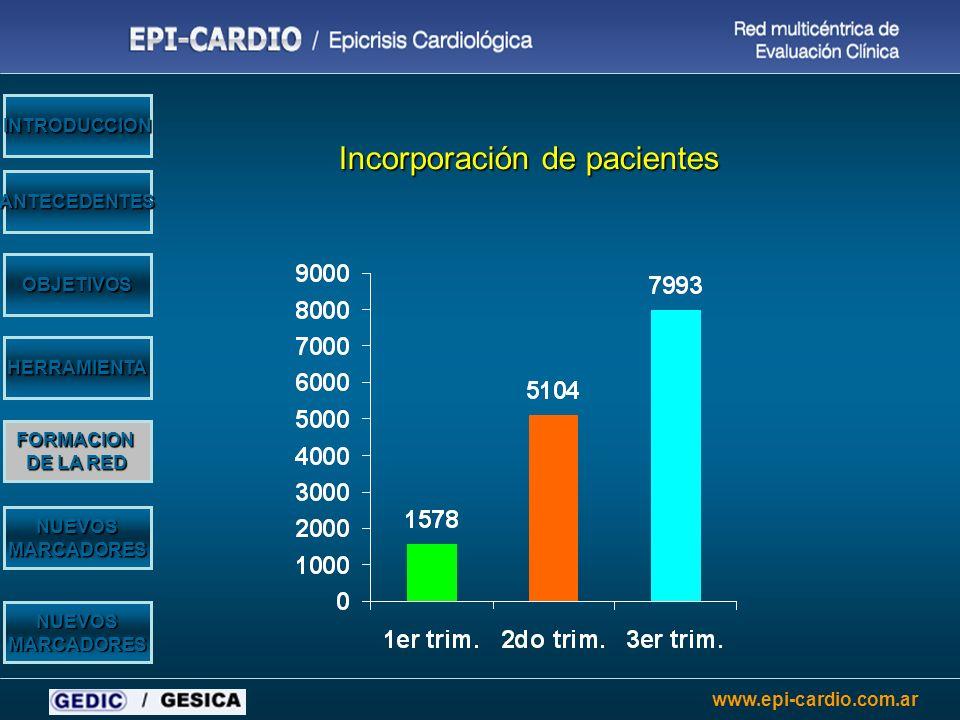 www.epi-cardio.com.ar OBJETIVOS HERRAMIENTA NUEVOSMARCADORES NUEVOSMARCADORES ANTECEDENTES INTRODUCCION Incorporación de pacientes FORMACION DE LA RED