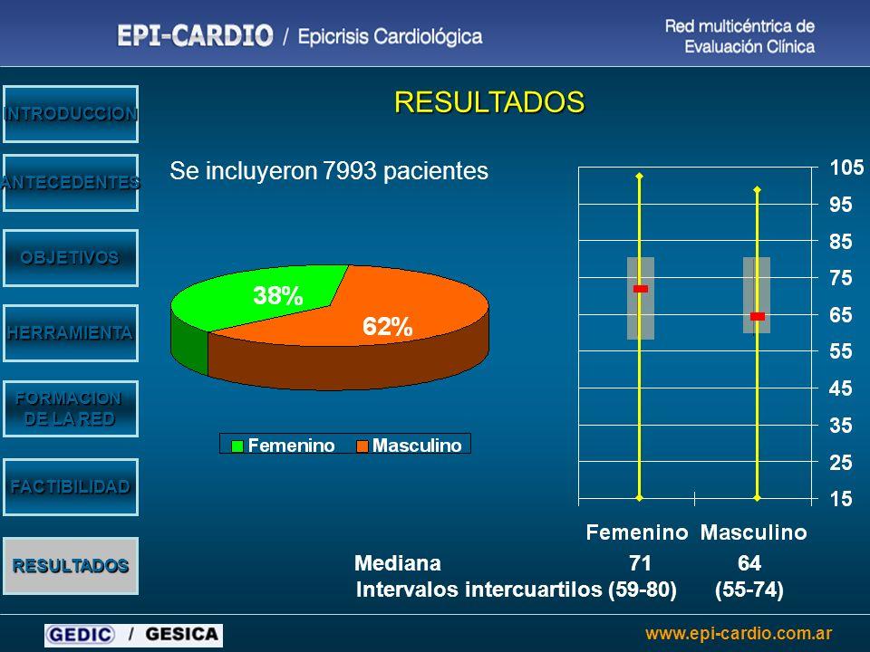 www.epi-cardio.com.ar Mediana 71 64 Intervalos intercuartilos (59-80) (55-74) OBJETIVOS HERRAMIENTA ANTECEDENTES INTRODUCCION FORMACION DE LA RED RESU