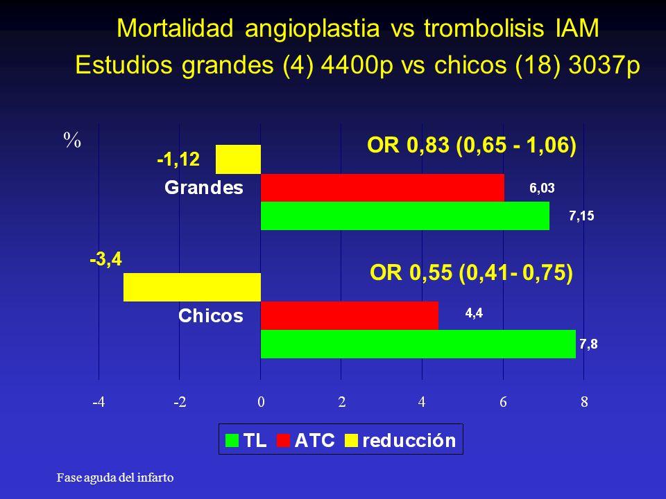 Fase aguda del infarto Mortalidad angioplastia vs trombolisis IAM Estudios grandes (4) 4400p vs chicos (18) 3037p % -1,12 -3,4 OR 0,83 (0,65 - 1,06) OR 0,55 (0,41- 0,75)
