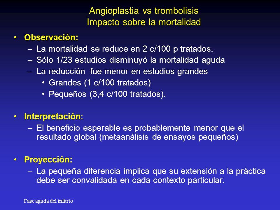 Fase aguda del infarto Angioplastia vs trombolisis Impacto sobre la mortalidad Observación: –La mortalidad se reduce en 2 c/100 p tratados.
