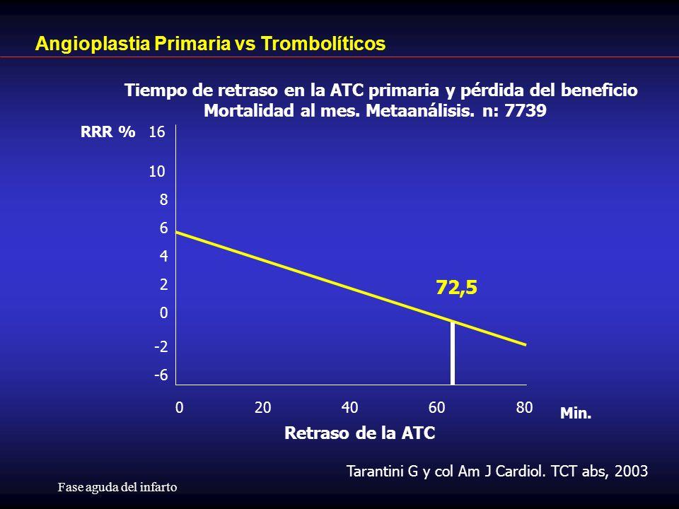 Fase aguda del infarto 0 20 40 60 80 -6 -2 0 2 4 6 8 10 16 Retraso de la ATC Min.