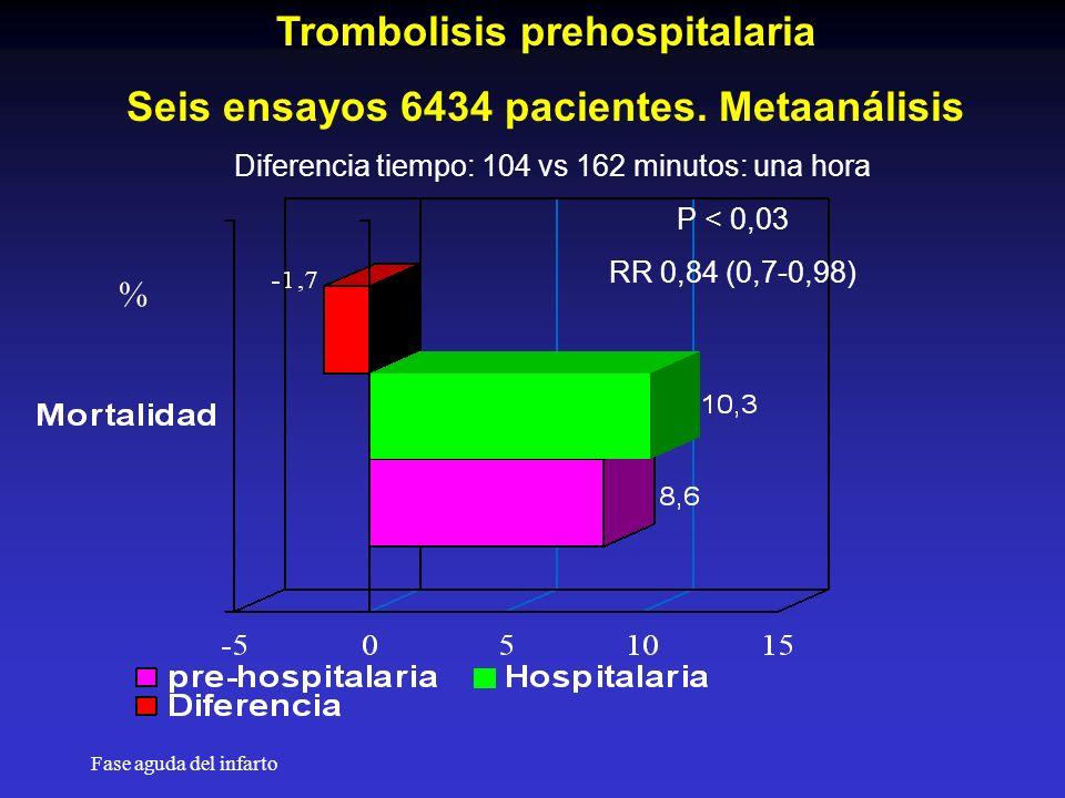 Fase aguda del infarto Trombolisis prehospitalaria Seis ensayos 6434 pacientes.