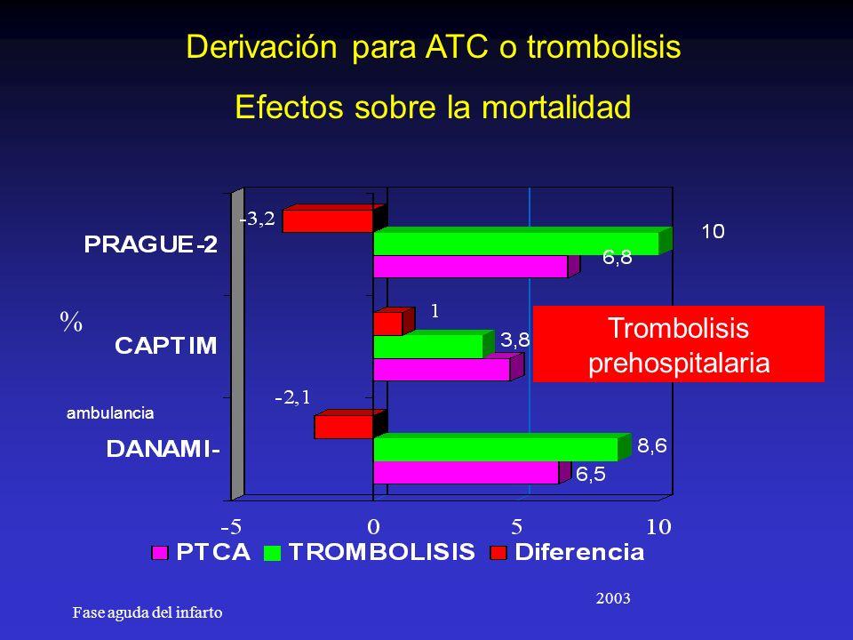 Fase aguda del infarto Derivación para ATC o trombolisis Efectos sobre la mortalidad 2003 % ambulancia Trombolisis prehospitalaria