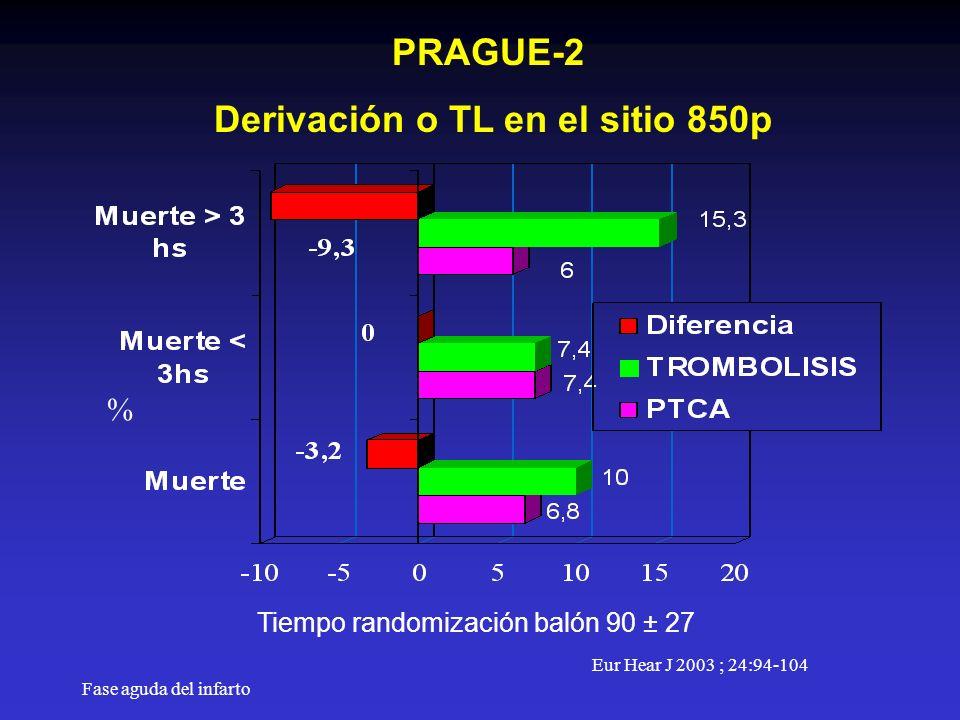 Fase aguda del infarto PRAGUE-2 Derivación o TL en el sitio 850p % Eur Hear J 2003 ; 24:94-104 Tiempo randomización balón 90 ± 27