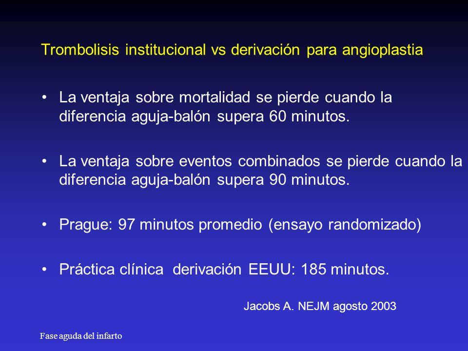 Fase aguda del infarto Trombolisis institucional vs derivación para angioplastia La ventaja sobre mortalidad se pierde cuando la diferencia aguja-balón supera 60 minutos.