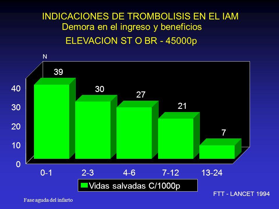Fase aguda del infarto INDICACIONES DE TROMBOLISIS EN EL IAM Demora en el ingreso y beneficios ELEVACION ST O BR - 45000p FTT - LANCET 1994 39 30 27 21 7 0-12-34-67-1213-24 0 10 20 30 40 N Vidas salvadas C/1000p