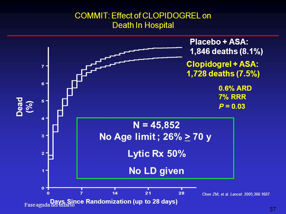 Fase aguda del infarto 37 Dead (%) Days Since Randomization (up to 28 days) Placebo + ASA: 1,846 deaths (8.1%) Clopidogrel + ASA: 1,728 deaths (7.5%)