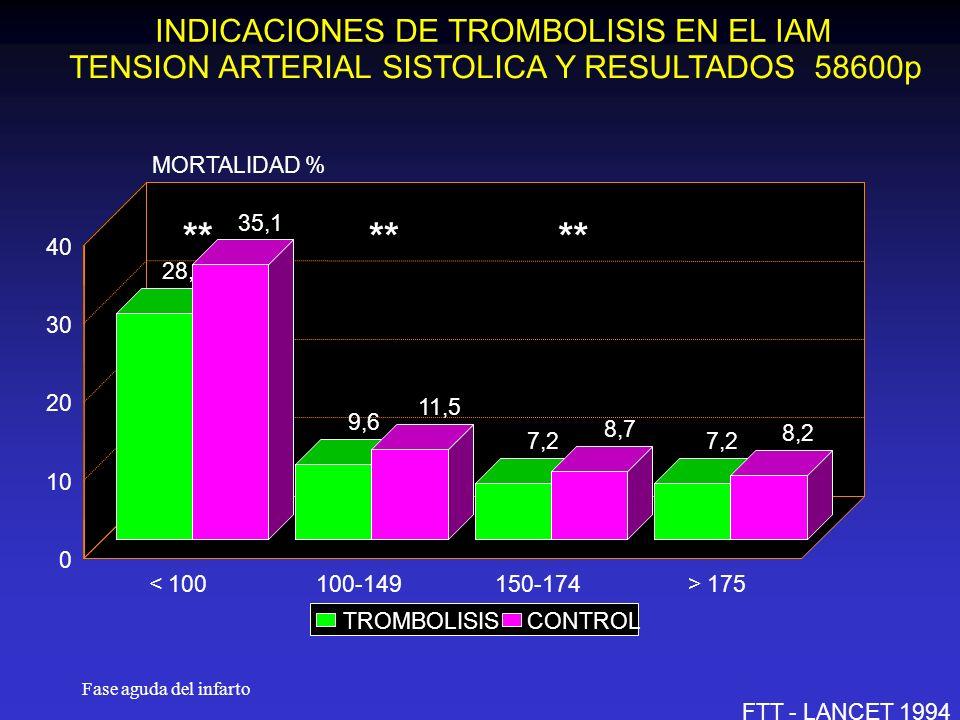 Fase aguda del infarto INDICACIONES DE TROMBOLISIS EN EL IAM TENSION ARTERIAL SISTOLICA Y RESULTADOS 58600p FTT - LANCET 1994 28,9 9,6 7,2 35,1 11,5 8,7 8,2 < 100100-149150-174> 175 0 10 20 30 40 MORTALIDAD % TROMBOLISISCONTROL **