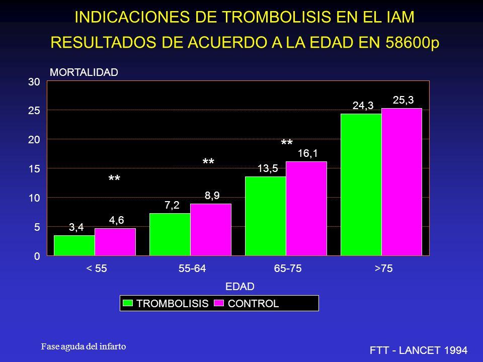 Fase aguda del infarto INDICACIONES DE TROMBOLISIS EN EL IAM RESULTADOS DE ACUERDO A LA EDAD EN 58600p FTT - LANCET 1994 3,4 7,2 13,5 24,3 4,6 8,9 16,1 25,3 < 5555-6465-75>75 EDAD 0 5 10 15 20 25 30 MORTALIDAD TROMBOLISISCONTROL **