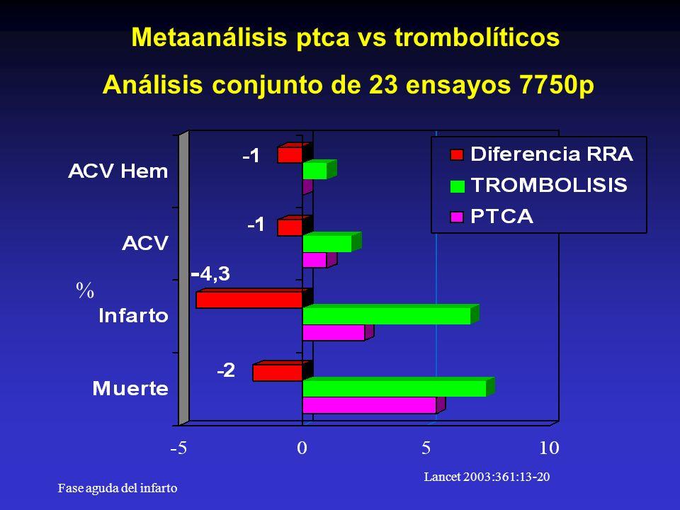 Fase aguda del infarto Metaanálisis ptca vs trombolíticos Análisis conjunto de 23 ensayos 7750p Lancet 2003:361:13-20 %