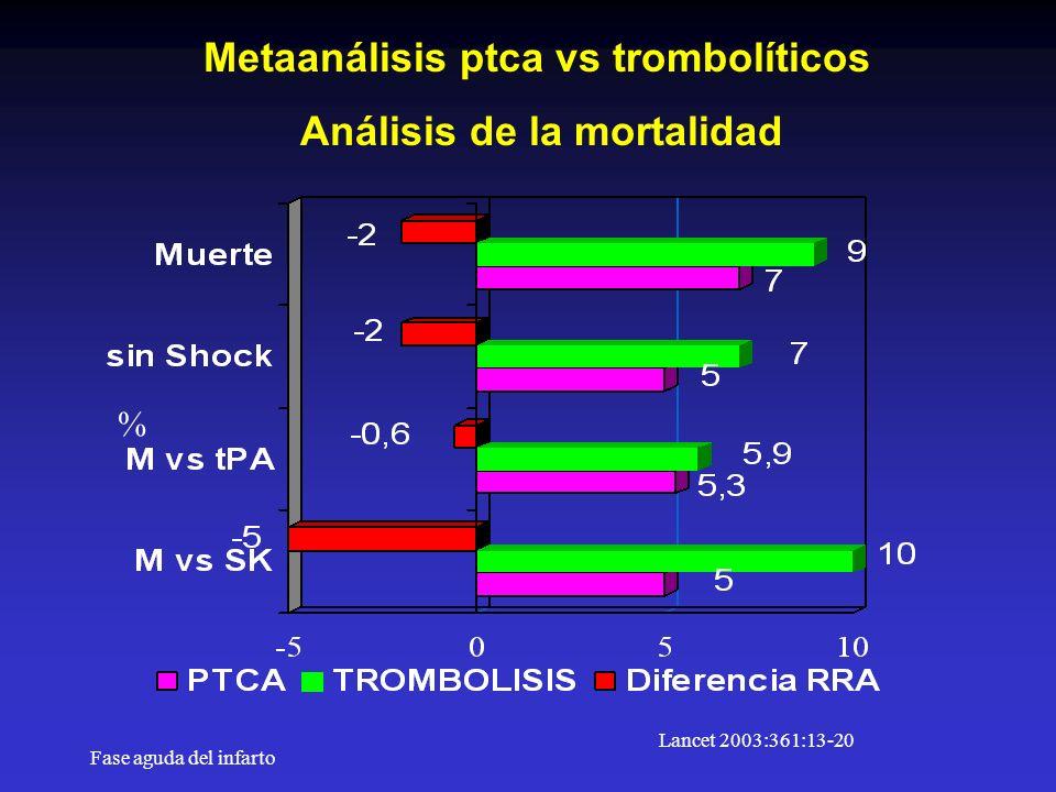 Fase aguda del infarto Metaanálisis ptca vs trombolíticos Análisis de la mortalidad Lancet 2003:361:13-20 %