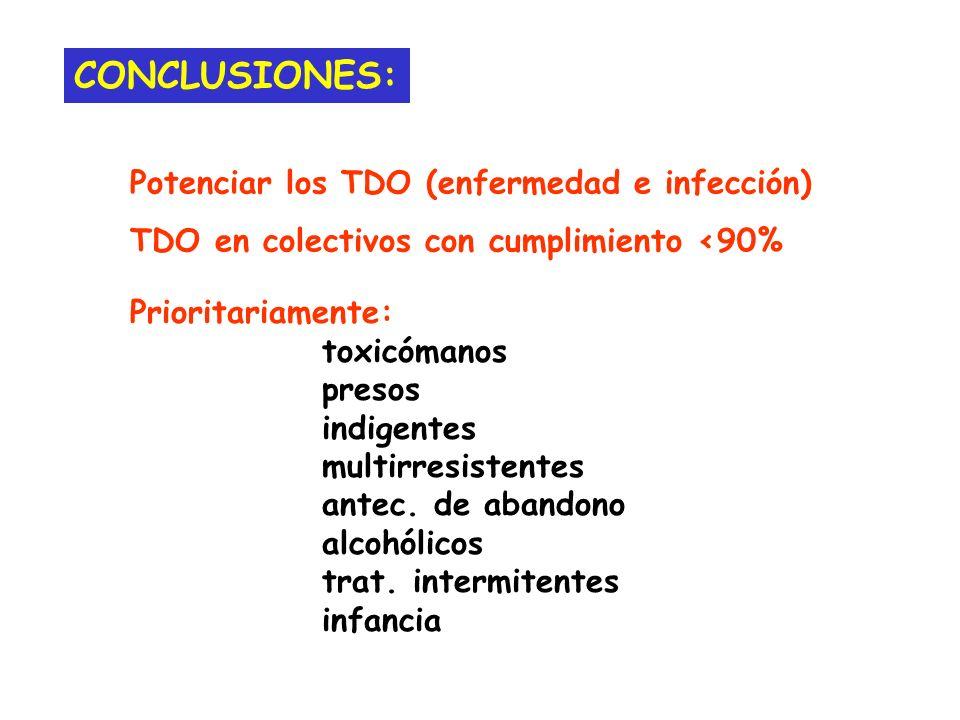 CONCLUSIONES: Prioritariamente: toxicómanos presos indigentes multirresistentes antec. de abandono alcohólicos trat. intermitentes infancia Potenciar
