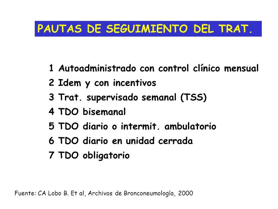 PAUTAS DE SEGUIMIENTO DEL TRAT. 1 Autoadministrado con control clínico mensual 2 Idem y con incentivos 3 Trat. supervisado semanal (TSS) 4 TDO biseman