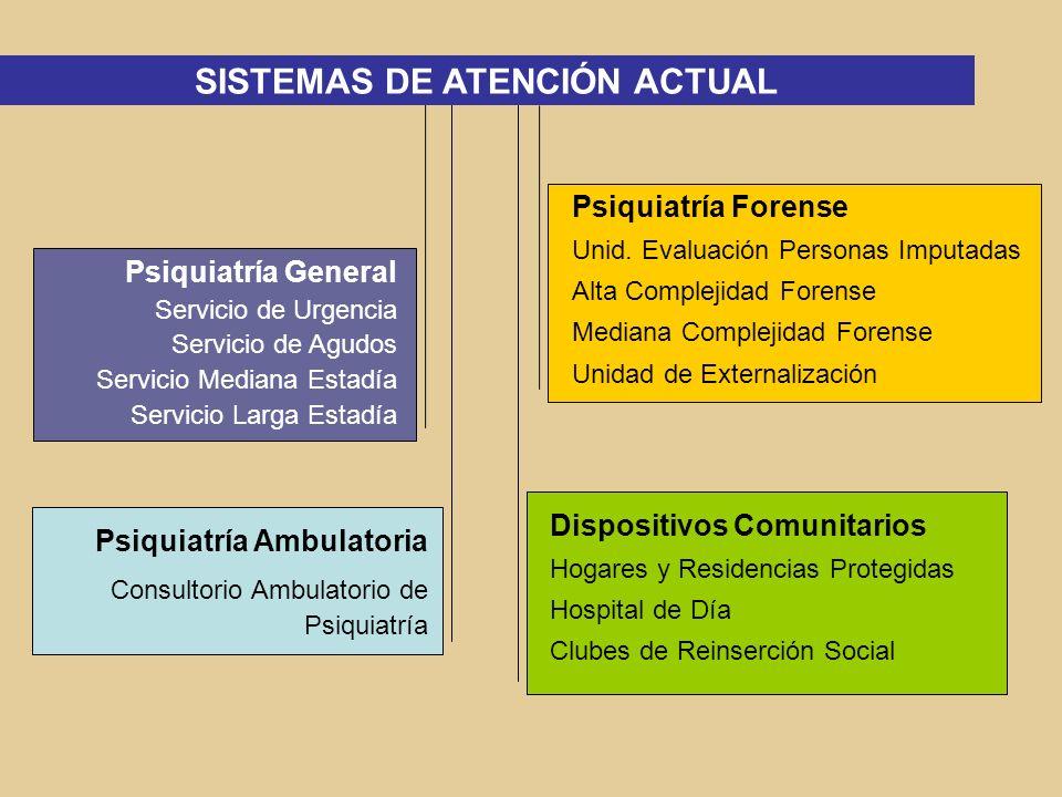 DESARROLLO DE LA PSIQUIATRIA FORENSE Desde 1980 : Ingreso de 27 pacientes, en forma individual y progresiva, por petición directa de los tribunales, incorporados al sistema de atención de Larga Estadía.
