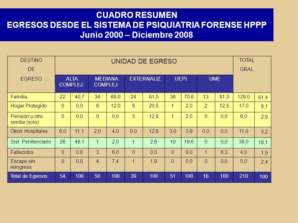 DIFICULTADES Y DESAFIOS Insuficiente número de camas para internaciones de pacientes sobreseídos.