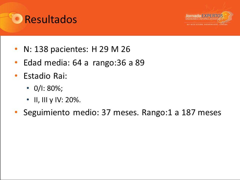 Resultados N: 138 pacientes: H 29 M 26 Edad media: 64 a rango:36 a 89 Estadio Rai: 0/I: 80%; II, III y IV: 20%. Seguimiento medio: 37 meses. Rango:1 a