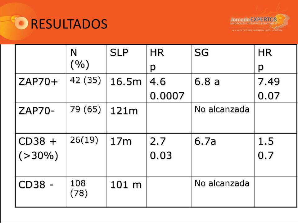 RESULTADOS N (%) SLPHRpSGHRp ZAP70+ 42 (35) 16.5m4.60.0007 6.8 a 7.490.07 ZAP70- 79 (65) 121m No alcanzada CD38 + (>30%)26(19)17m2.70.036.7a1.50.7 CD3