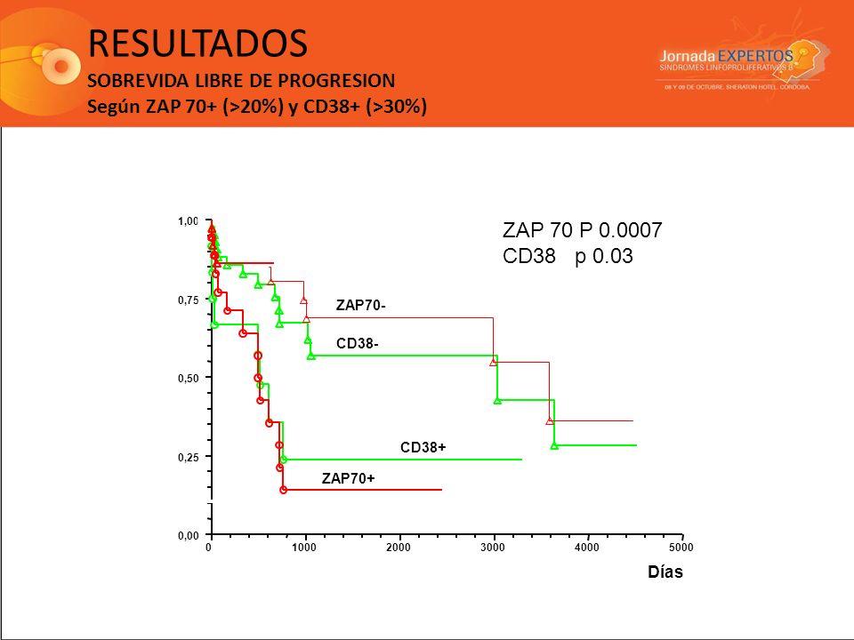 RESULTADOS SOBREVIDA LIBRE DE PROGRESION Según ZAP 70+ (>20%) y CD38+ (>30%) ZAP70+ CD38+ CD38- ZAP70- ZAP 70 P 0.0007 CD38 p 0.03