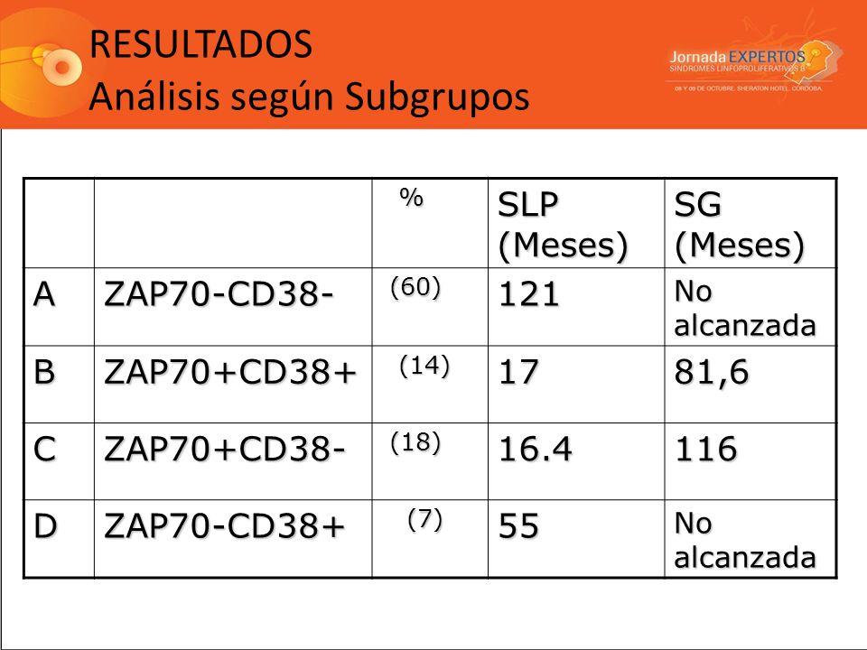 RESULTADOS Análisis según Subgrupos % SLP (Meses) SG (Meses) AZAP70-CD38- (60) (60)121 No alcanzada BZAP70+CD38+ (14) (14)1781,6 CZAP70+CD38- (18) (18