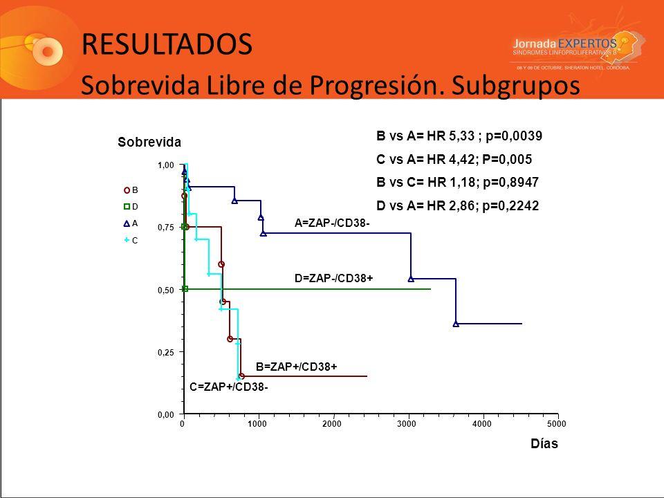 RESULTADOS Sobrevida Libre de Progresión. Subgrupos 010002000300040005000 0,00 0,25 0,50 0,75 1,00 Sobrevida Días B D A C A=ZAP-/CD38- D=ZAP-/CD38+ B=