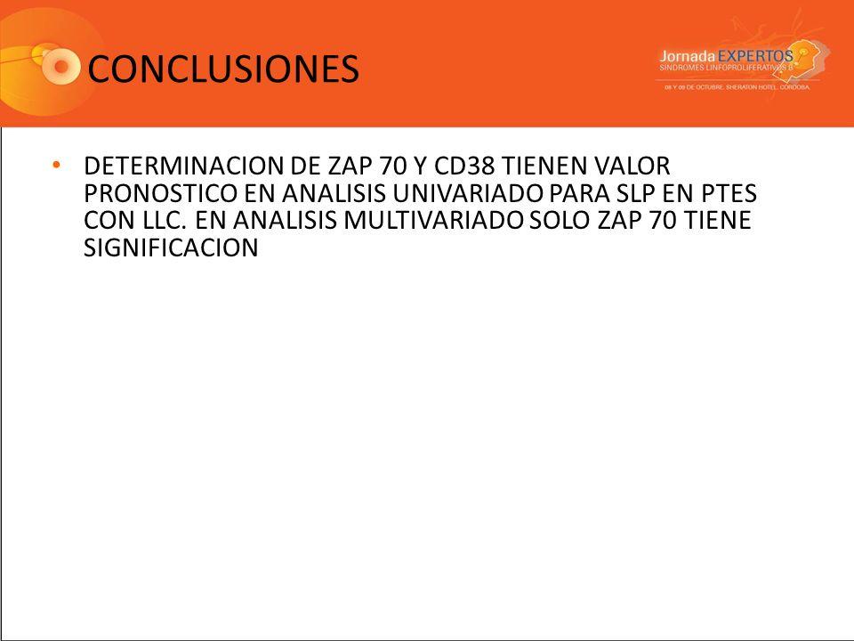 CONCLUSIONES DETERMINACION DE ZAP 70 Y CD38 TIENEN VALOR PRONOSTICO EN ANALISIS UNIVARIADO PARA SLP EN PTES CON LLC. EN ANALISIS MULTIVARIADO SOLO ZAP