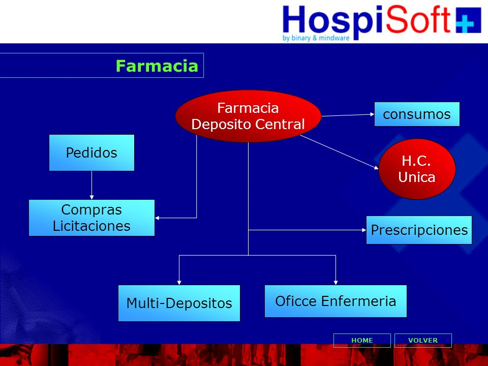 Farmacia VOLVER Multi-Depositos Pedidos Compras Licitaciones H.C. Unica consumos Oficce Enfermeria Prescripciones Farmacia Deposito Central HOME