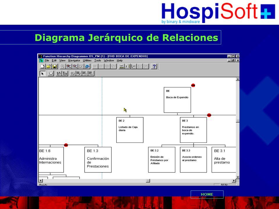 Diagrama Jerárquico de Relaciones HOME
